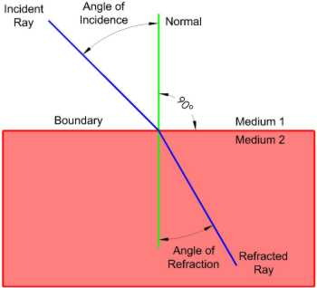 Figure 1: Refraction of Light