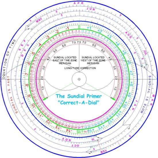 The sundial primer index correct a dial calculator pronofoot35fo Choice Image
