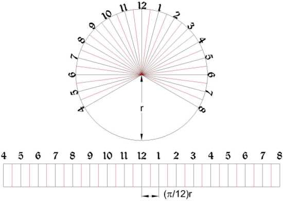 The sundial primer equatorial ring sundial figure 1 equatorial ring sundial template pronofoot35fo Choice Image