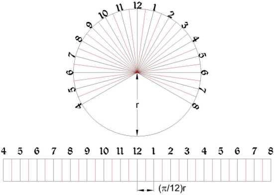 The Sundial Primer - Equatorial Ring Sundial