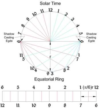 The sundial primer gnomonless equatorial sundial figure 1 gnomon less equatorial sundial template pronofoot35fo Choice Image