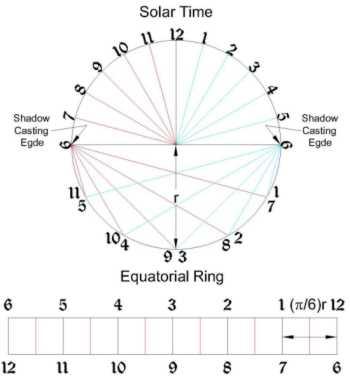 The Sundial Primer - Gnomonless Equatorial Sundial